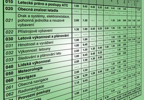 Nový zkušební řád ÚCL: méně zkoušek a více času